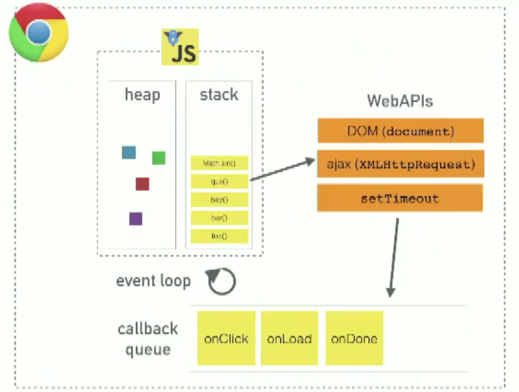 JavaScript's Call Stack, Callback Queue, and Event Loop - CEK io