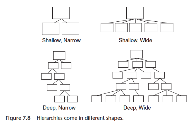Image result for shallow hierarchy